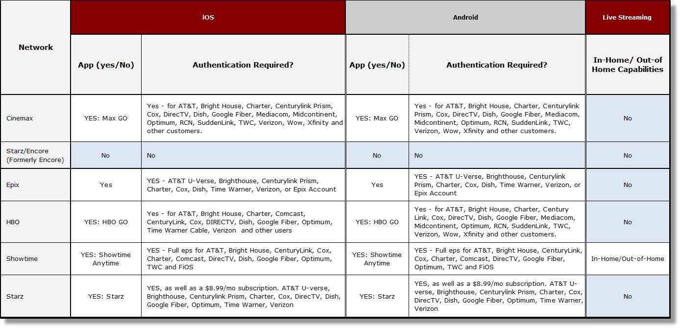 APPSTRAK SCORECARD - An exclusive, unduplicated database of video applications fielded by 40+ television programmers and related multichannel video providers. Our monthly report tracks the distribution of TV video via mobile applications, including on-demand and live-streaming elements.