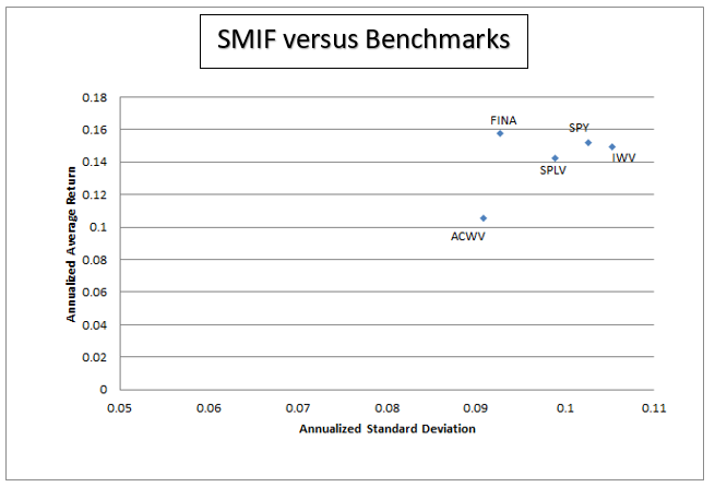 Chart showing annualized excess (over the risk-free rate) returns on the y-axis and annualized standard deviation of returns on the x-axis, with the corresponding Sharpe Ratio plotted.