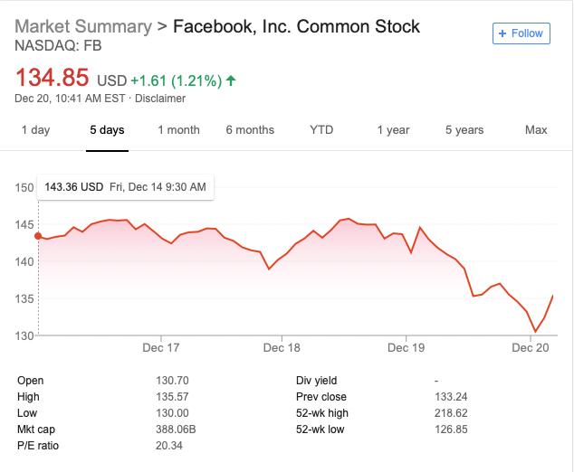 Facebook stock on 12/20/2018 at 10:41AM EST