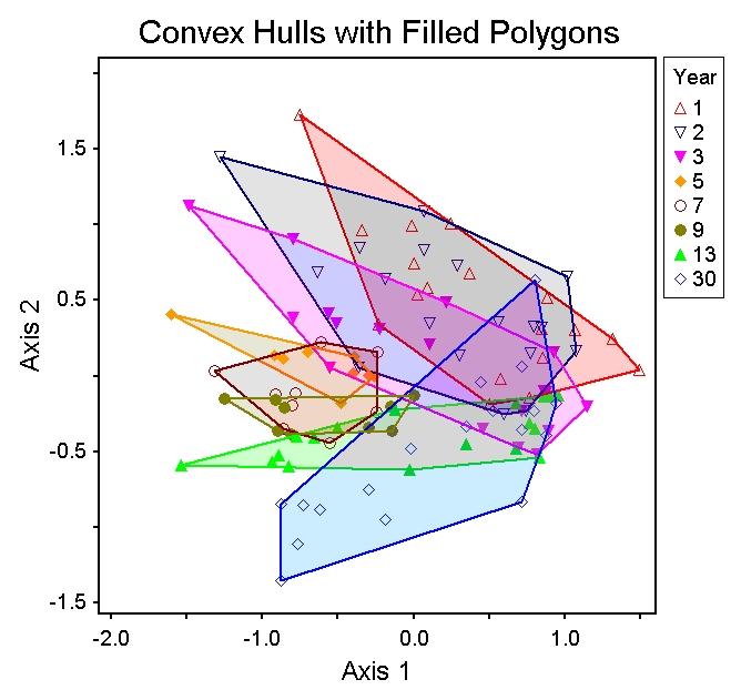 Filled Convex Hulls