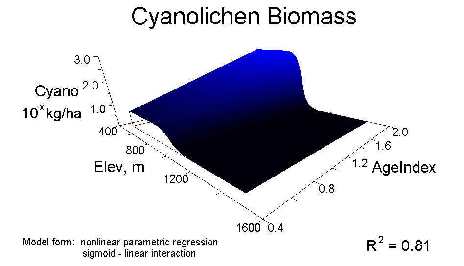 Response Curves 3D -