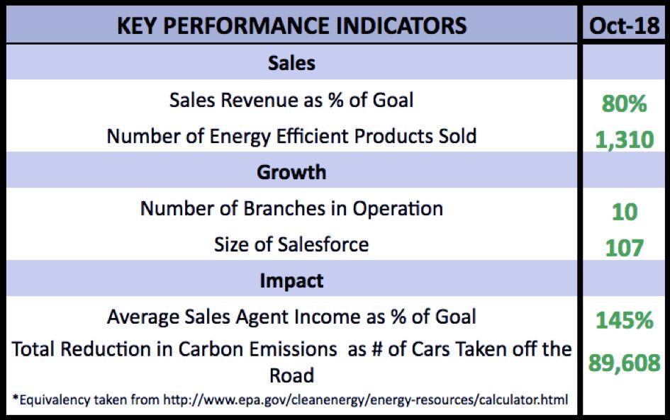 october KPIs.png