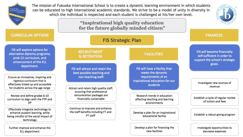 FIS Strategic Plan.jpg