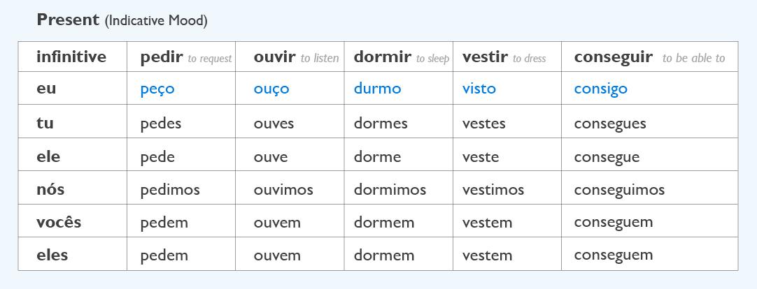 Portuguese Lab - Irregular verbs in Portuguese.jpg
