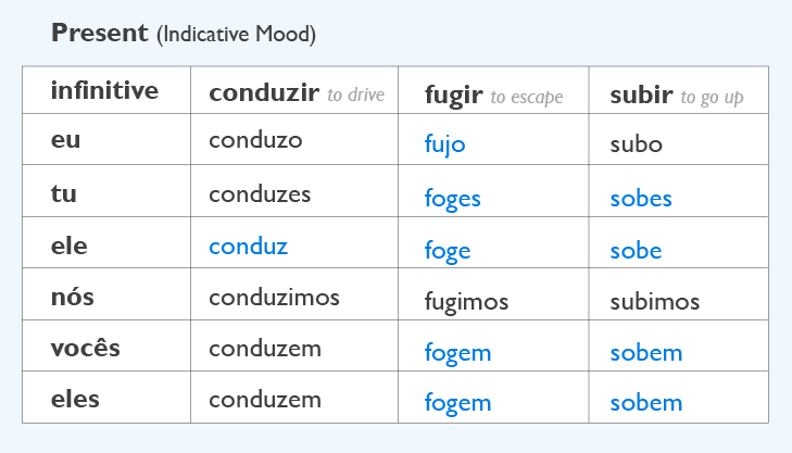 Irregular verbs 3-06.jpg