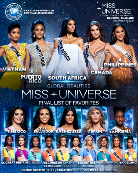 Miss universe winners list