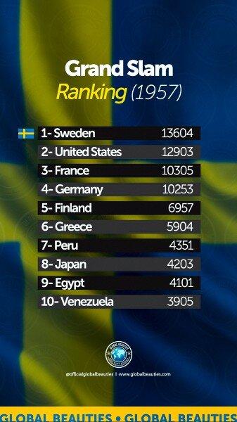Grand Slam Ranking