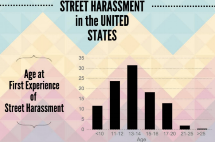 Girls first experience street harassment at alarmingly young ages,  according to research  sponsored by the ILR School of Cornell and Hollaback!, a nonprofit organization.
