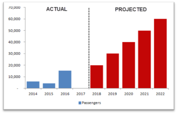 Actual vs. projected passengers for tourist trains