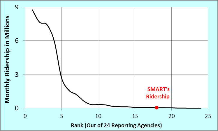 National Transit Ridership Data