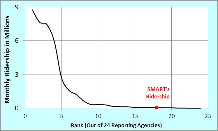 National Transit Ridership Data.png