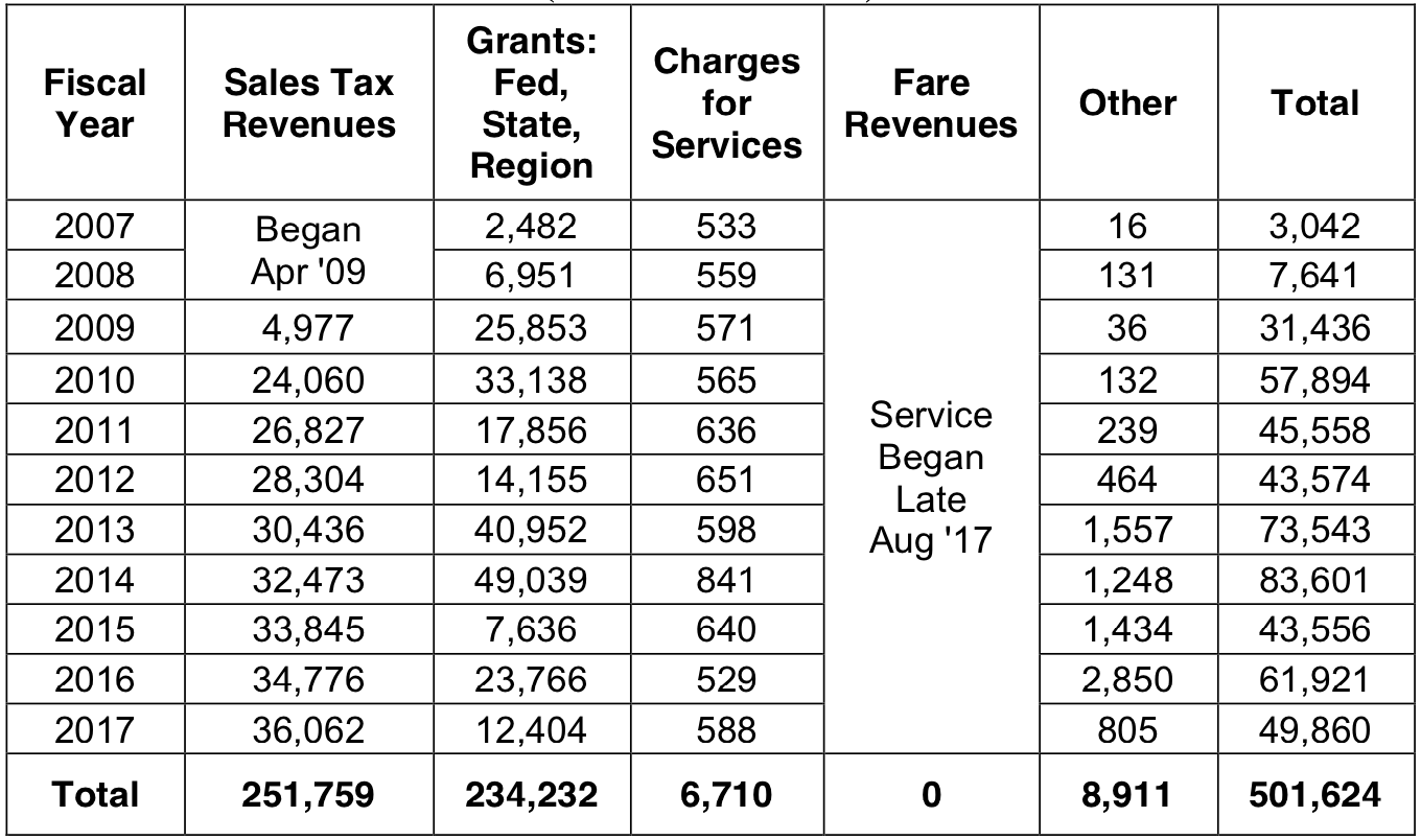 Economic_Analysis_of_the_SMART_Train_Table_3.png