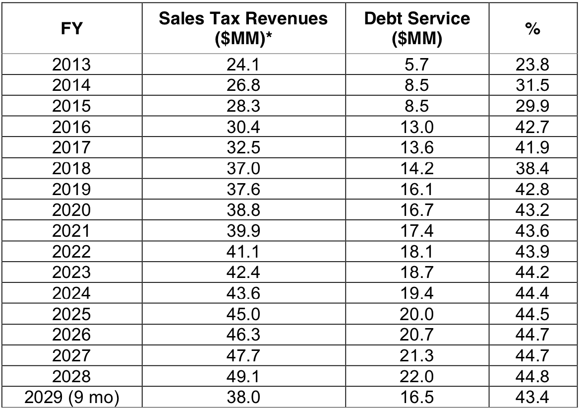 Economic_Analysis_of_the_SMART_Train_Table_5.png