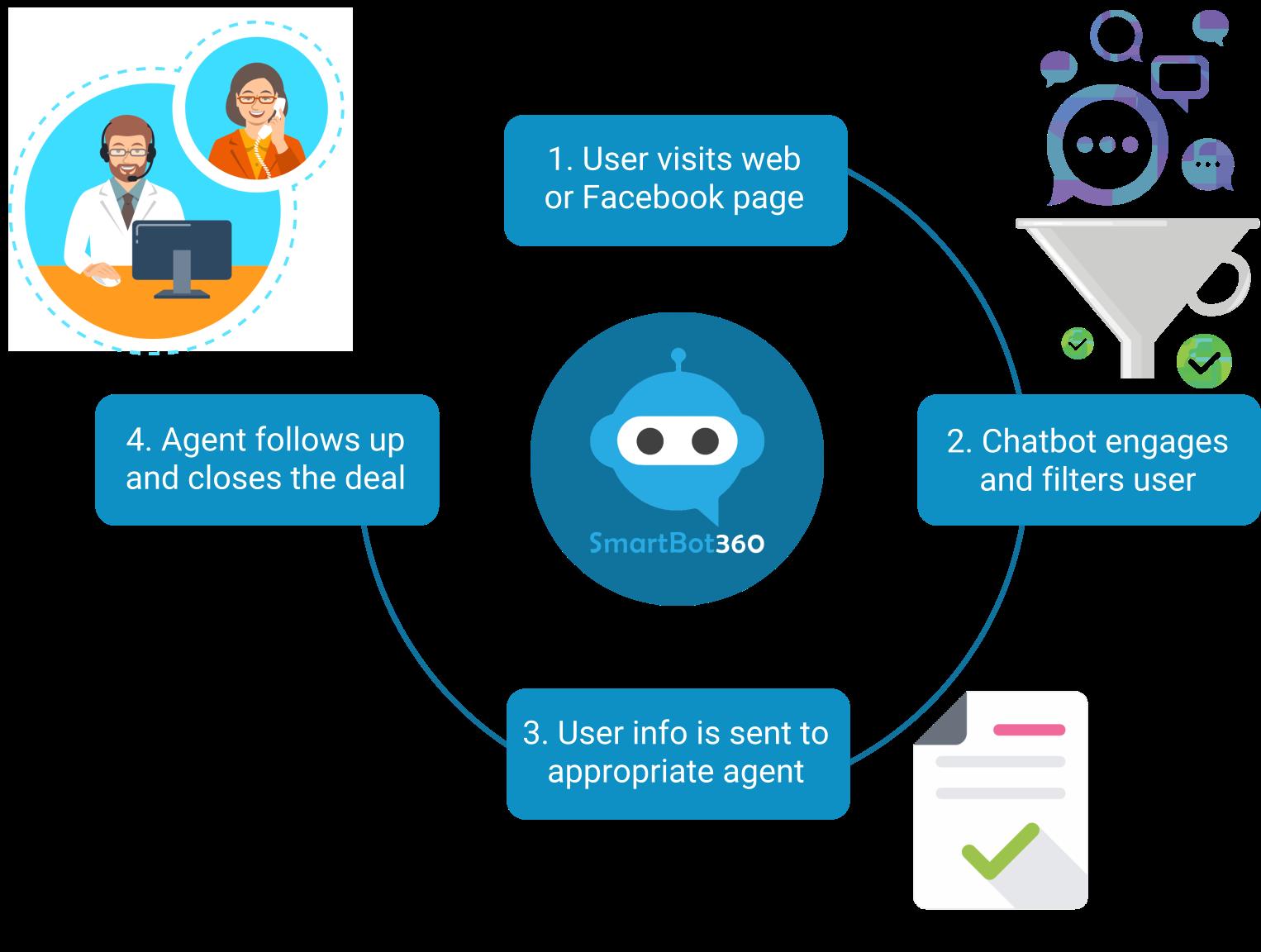 SmartBot360 Healthcare Chatbot