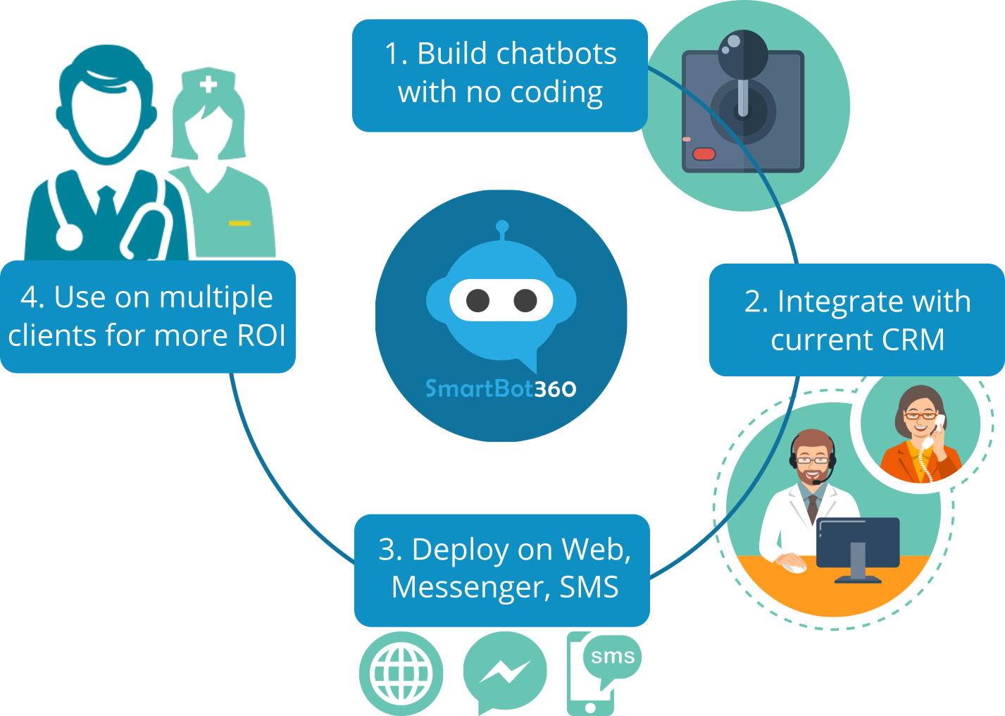 SmartBot360 Healthcare Marketing Chatbots