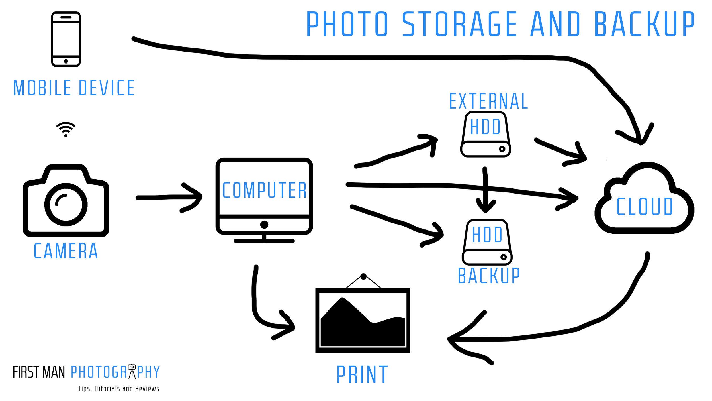 Backup Flow Chart.jpg