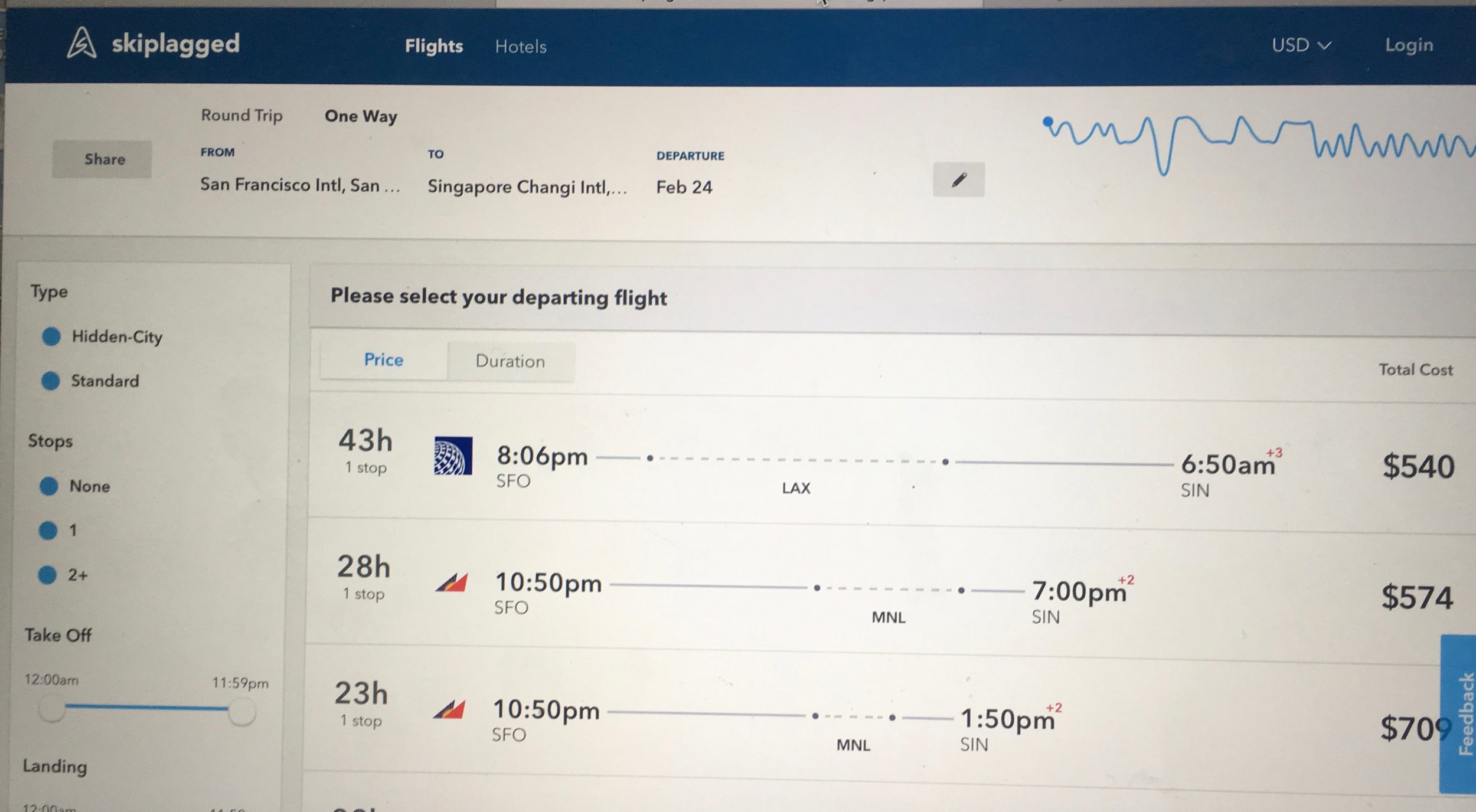 Skiplagged search - The blue line in the upper right shows price changing with date of travel.
