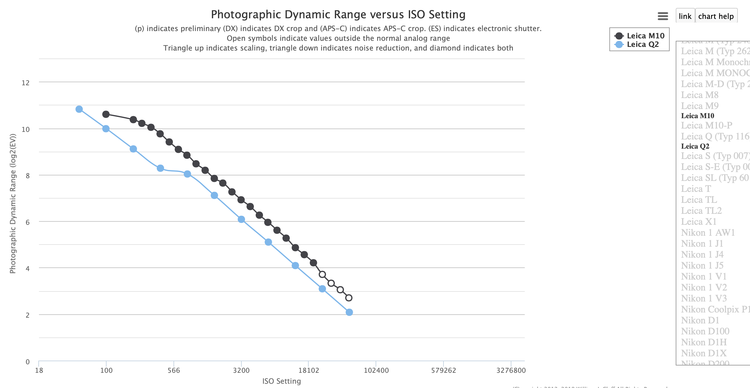 Dynamic Range comparison chart for the M10 and the Q2 from photonsphotos.net