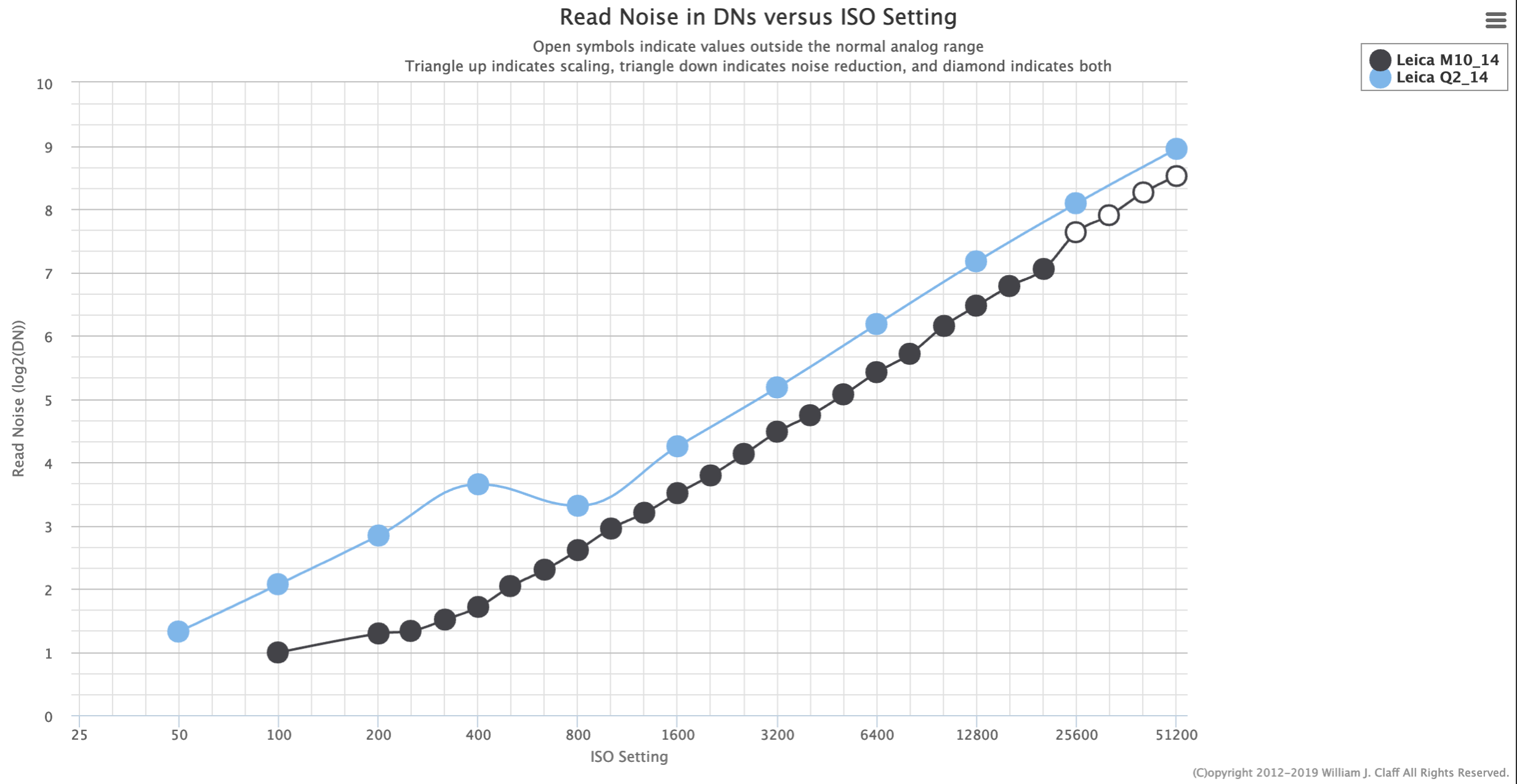 Noise comparison chart for the M10 and the Q2 from photonstophotos.net