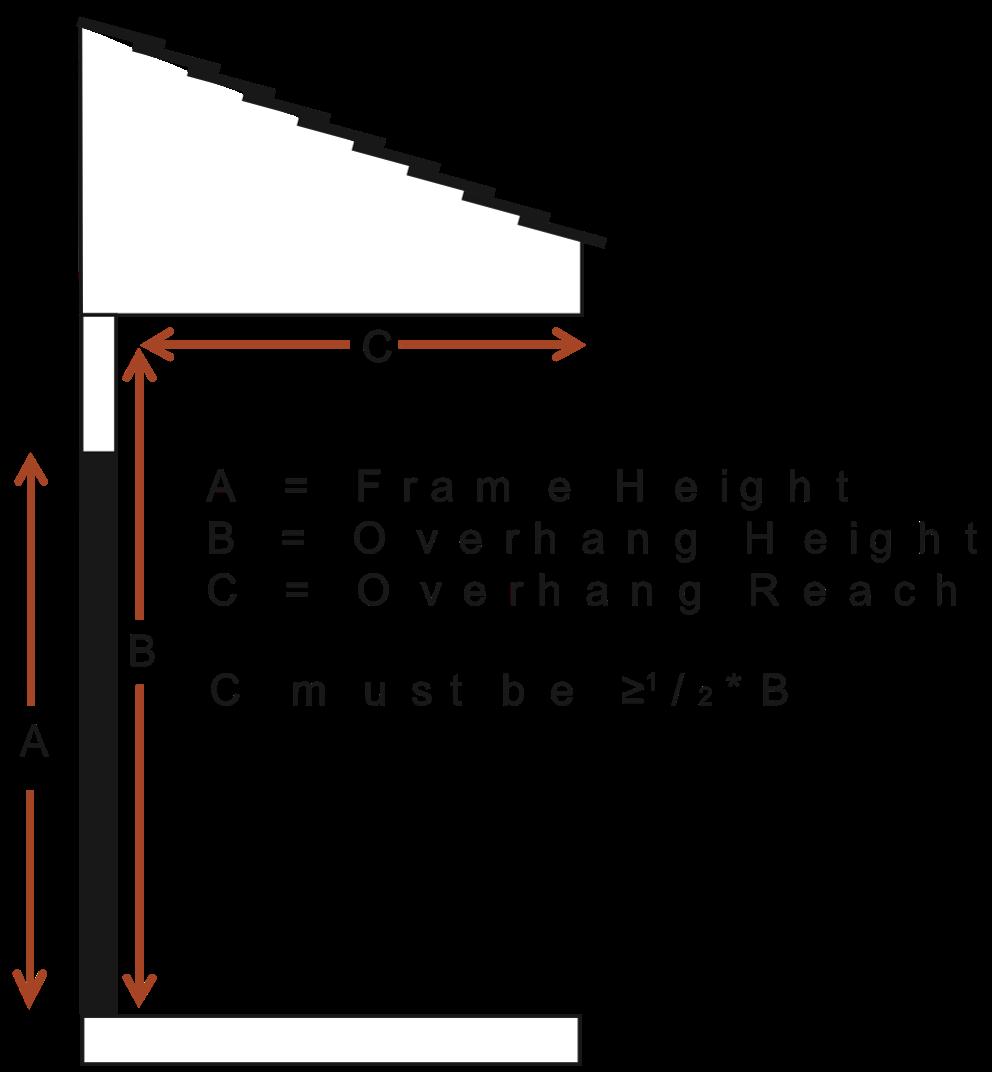 Overhang Requirements