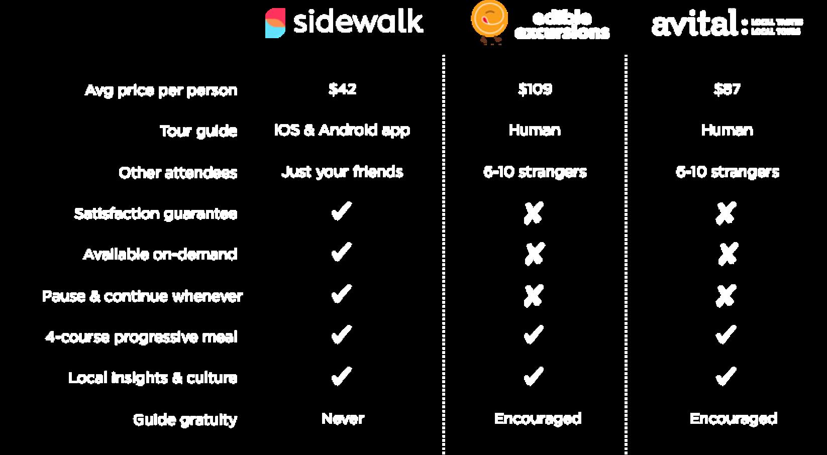Sidewalk Taste Comparison Chart