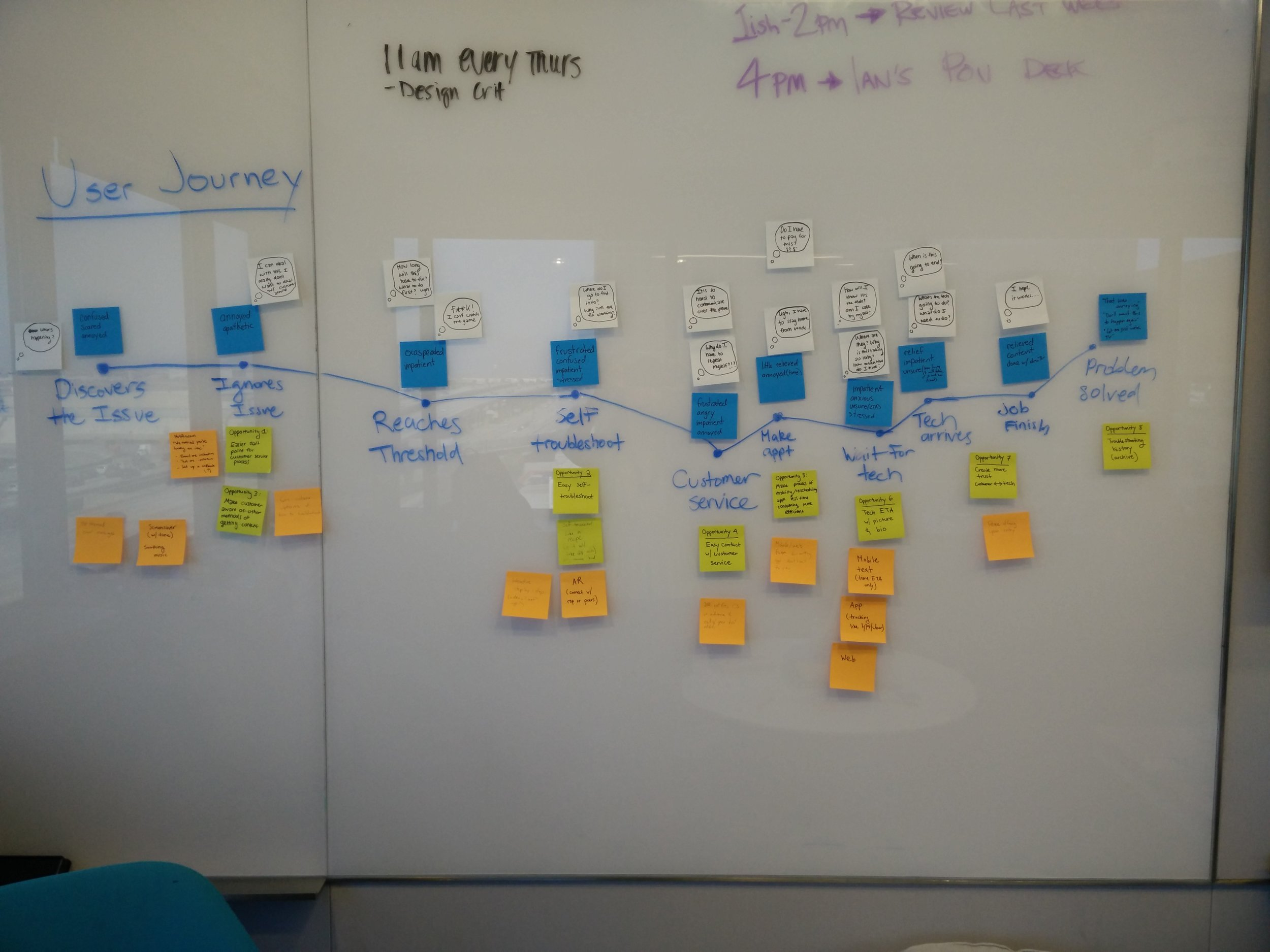 Tracking thoughts, opportunities, and solutions during a user's journey.
