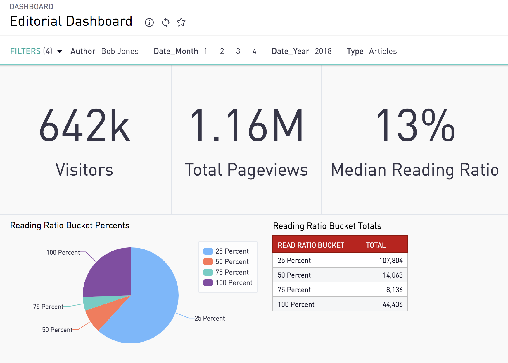 Media Publisher Dashboard