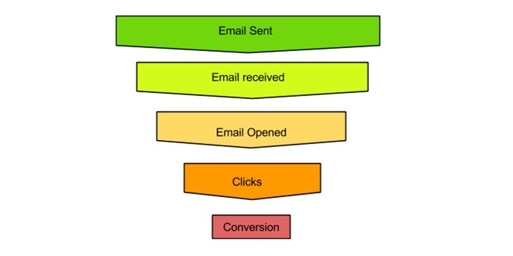 Email Marketing Funnel - Each point in the email marketing funnel (sent, opens, clicks, conversion, revenue, etc.) can be improved by making tweaks to your strategy and campaigns. See below how the click rate can be improved:Click to Open Rate - This metric can be improved by tweaking your email content. Try and make the email content easy to read, clear, focused on one call to action and short. Think of the email as a school bus in which will drop people off at the real destination. Email is not the destination by itself.