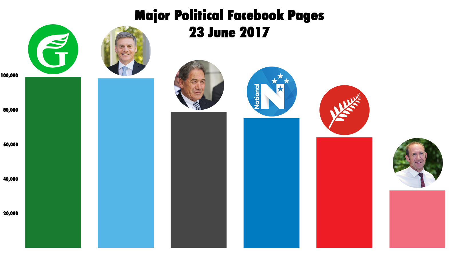 Comparison of political Facebook pages as of the commencement of the Regulated Period, three months out from polling day.