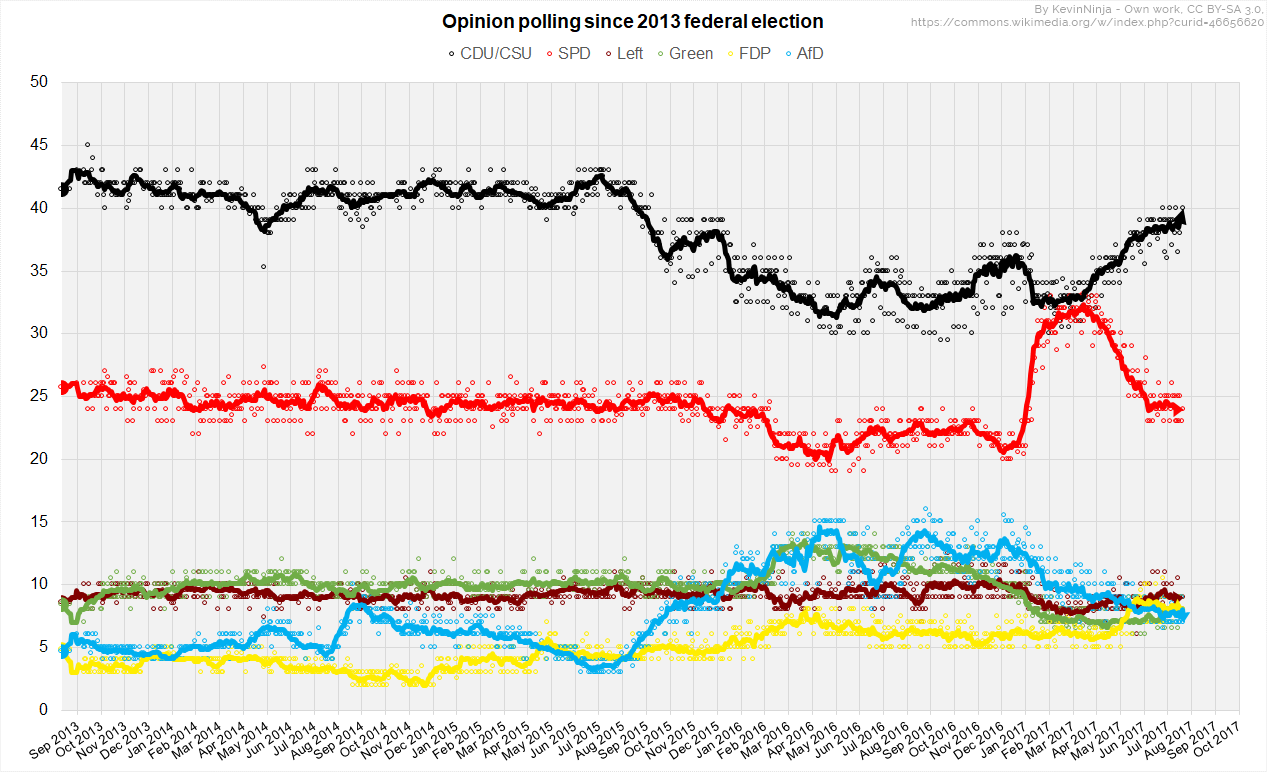 German_Opinion_Polls_2017_Election.png