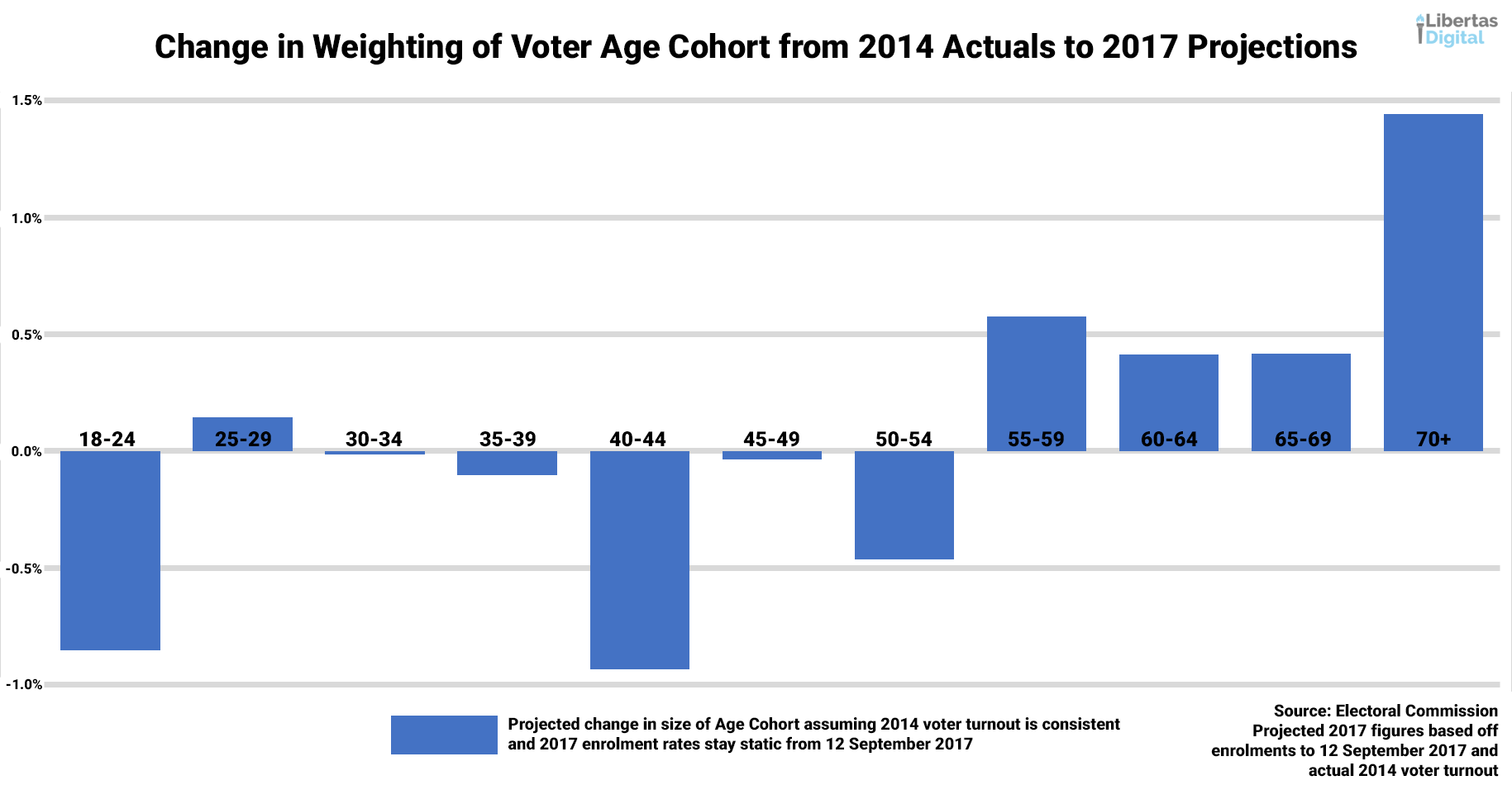 Projected changes in age cohorts.png