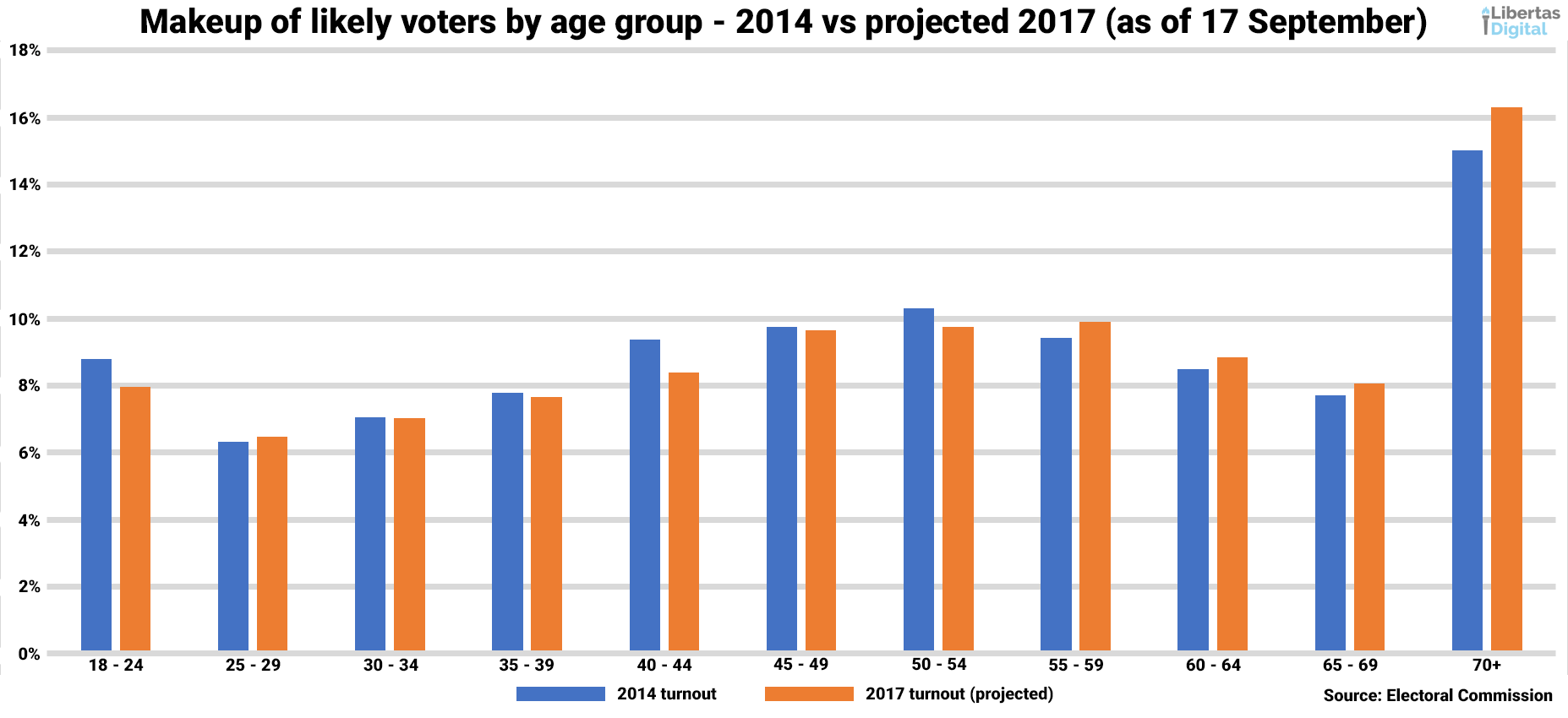 Projected Voters 2017 as of 17 September.png