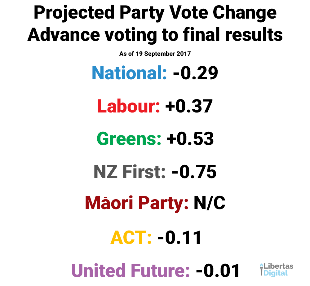Projected Vote Change.png