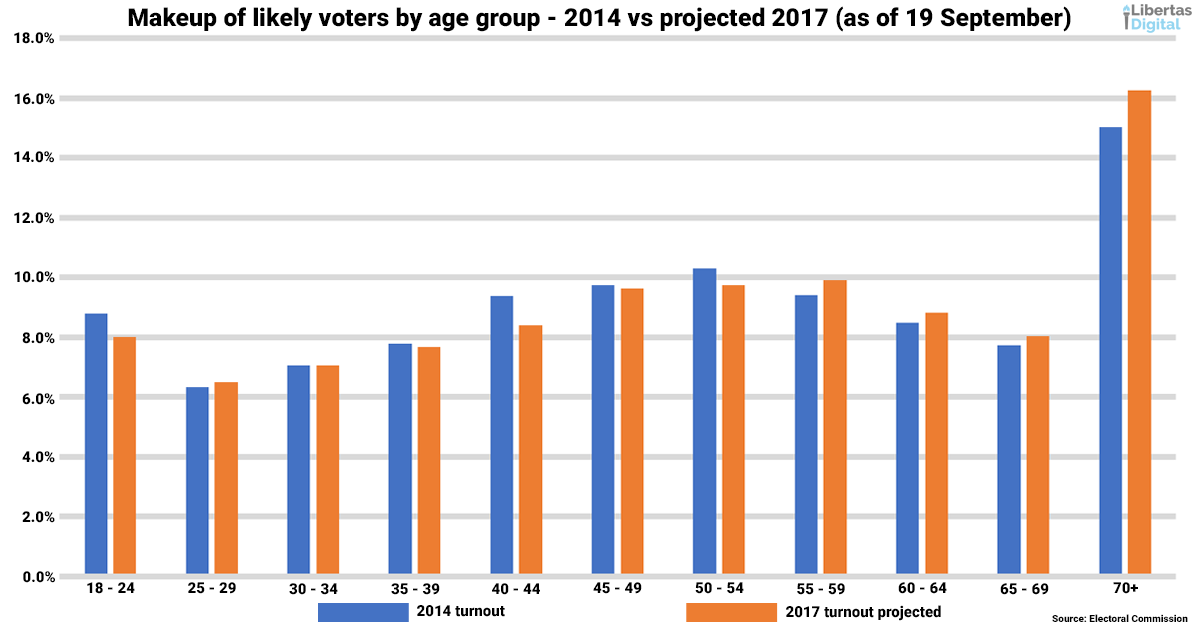 Make up of likely voters projected 19 September 2017.png