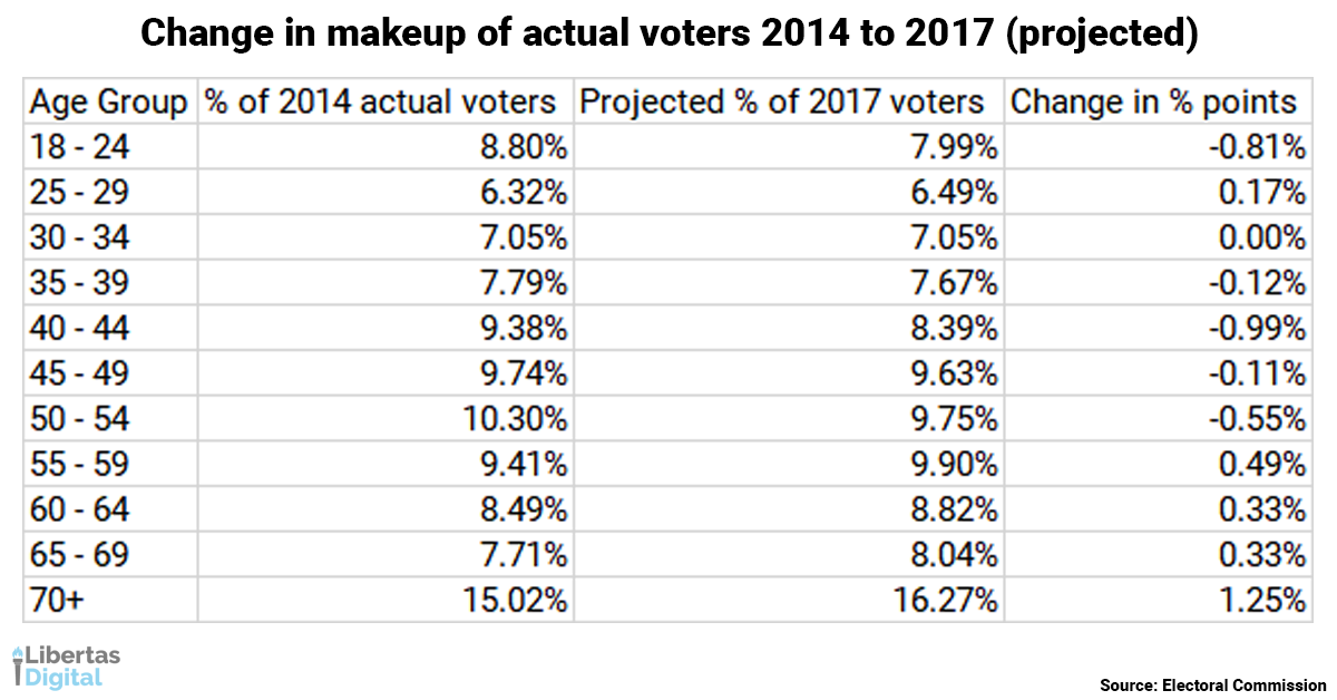 Change in makeup of actual voters.png