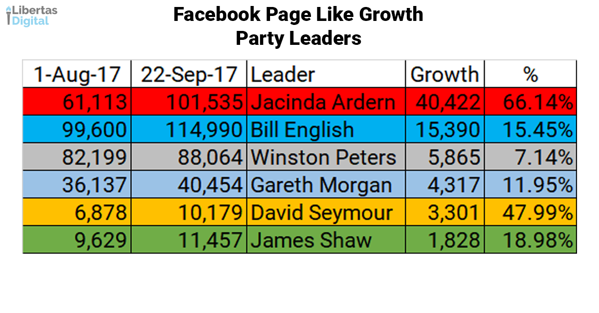 Party Leaders Growth.png