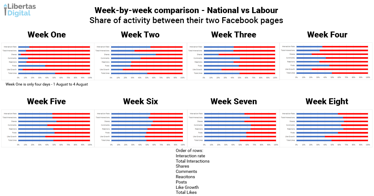 Week by week National vs Labour.png