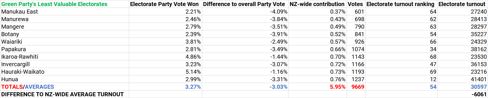 Green Party Least Valuable.png