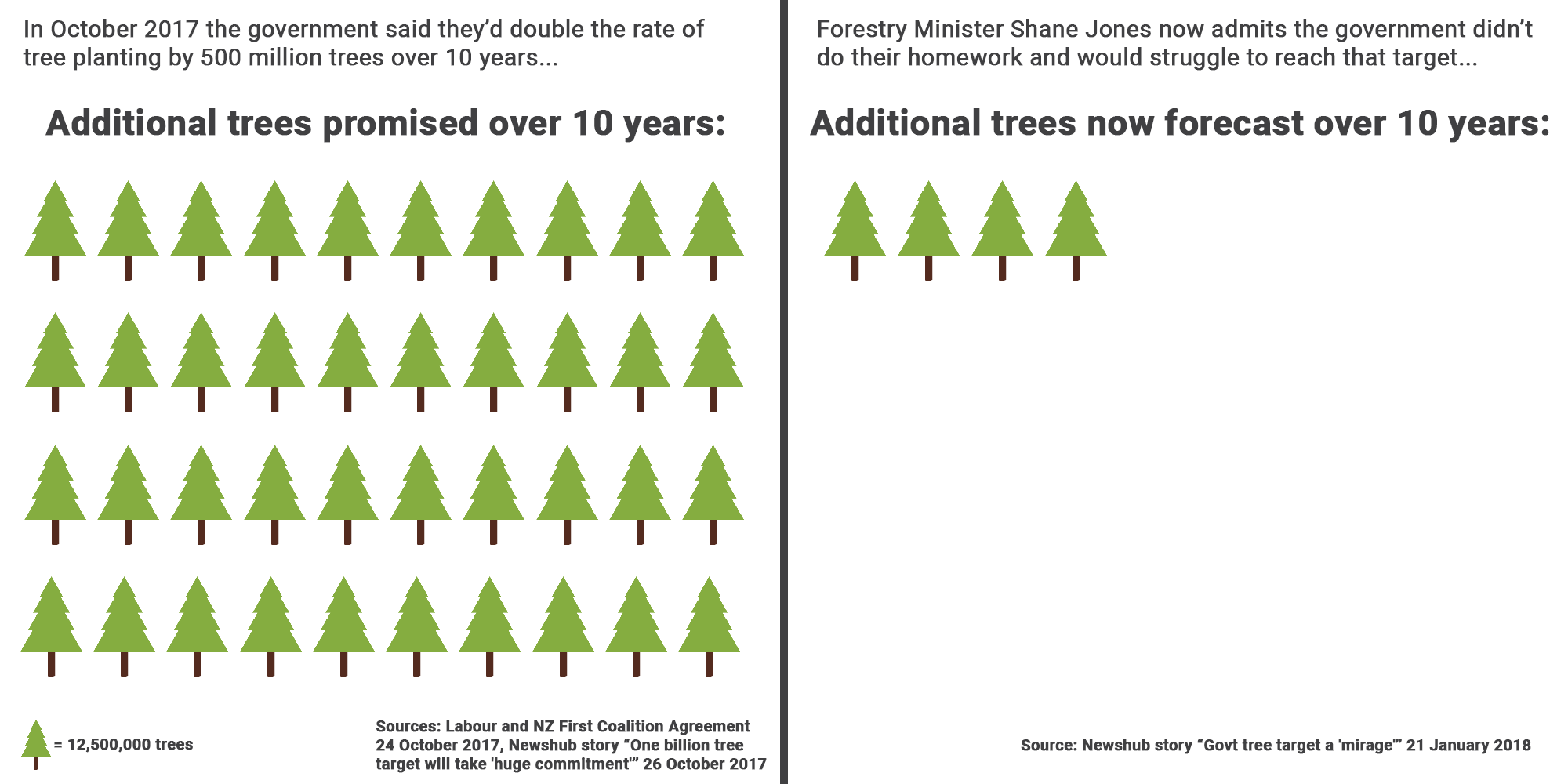 Forestry Numbers.png