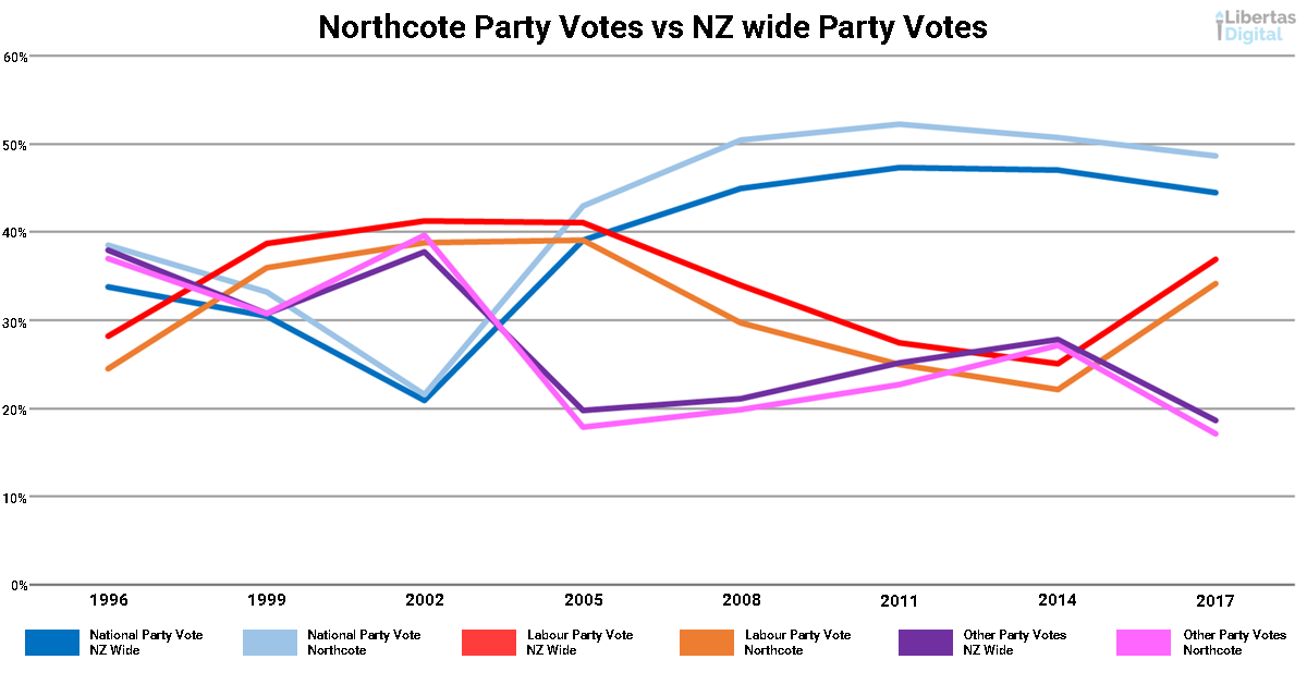 Northcote Party Vote vs NZ Party Vote Comparison.png