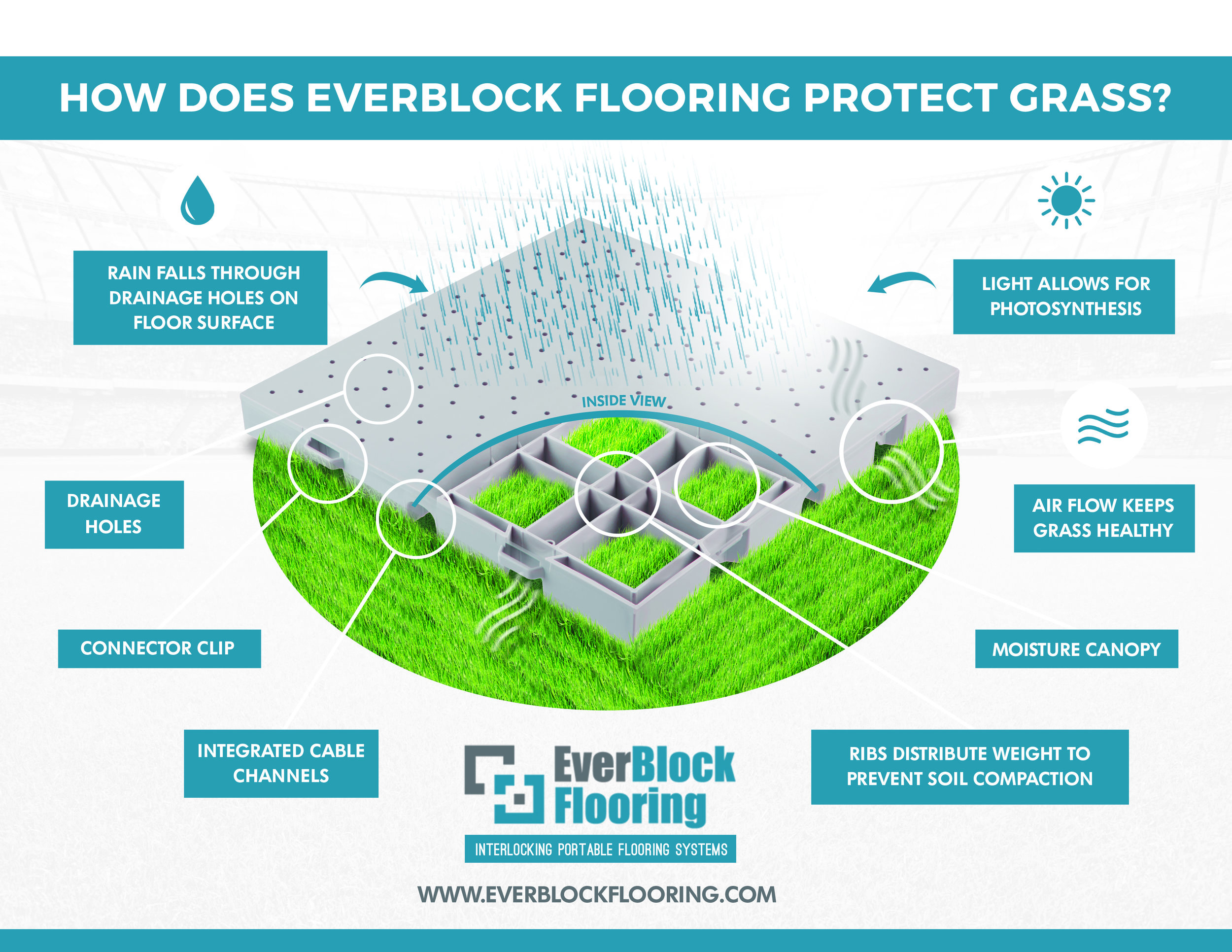 everblock flooring stadium turf and grass protection