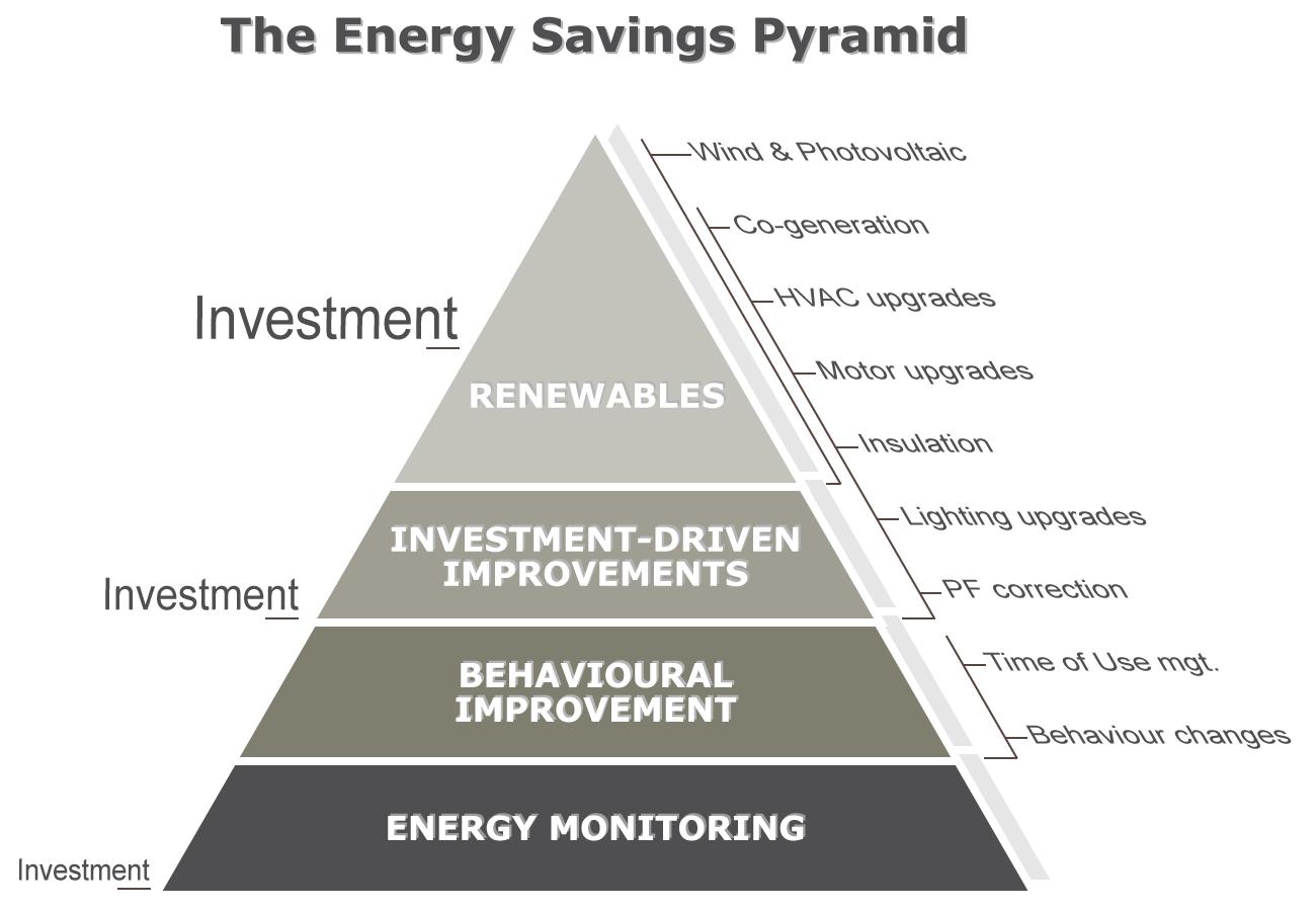 EnergySavingsPyramid.png