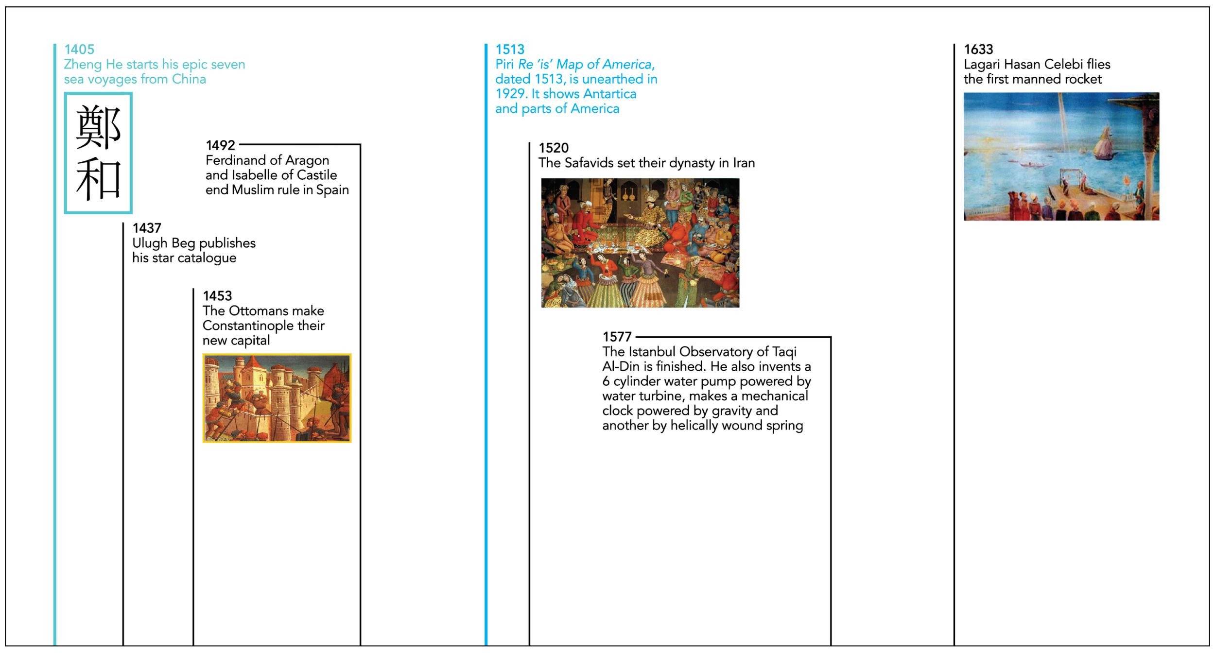 Detail of  Timeline