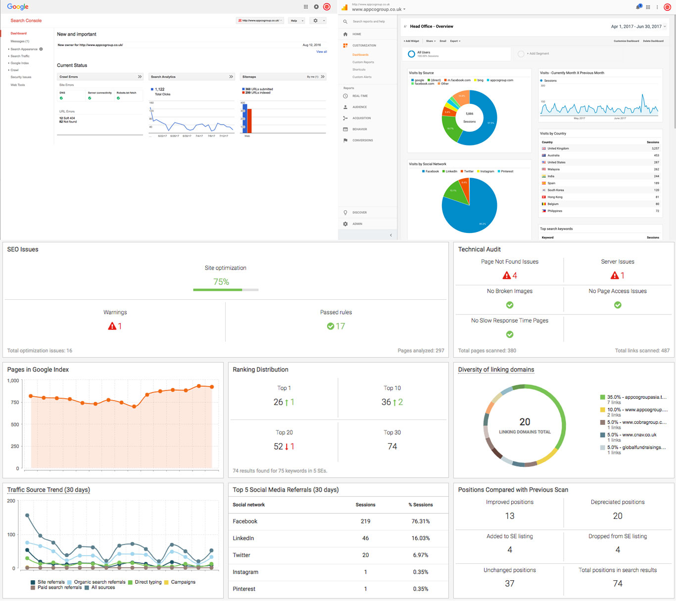 Implementation of analytical tools to understand visitors behaviour and SEO KPIs. E.g.: Webmaster tools, Google Analytics and WebCEO