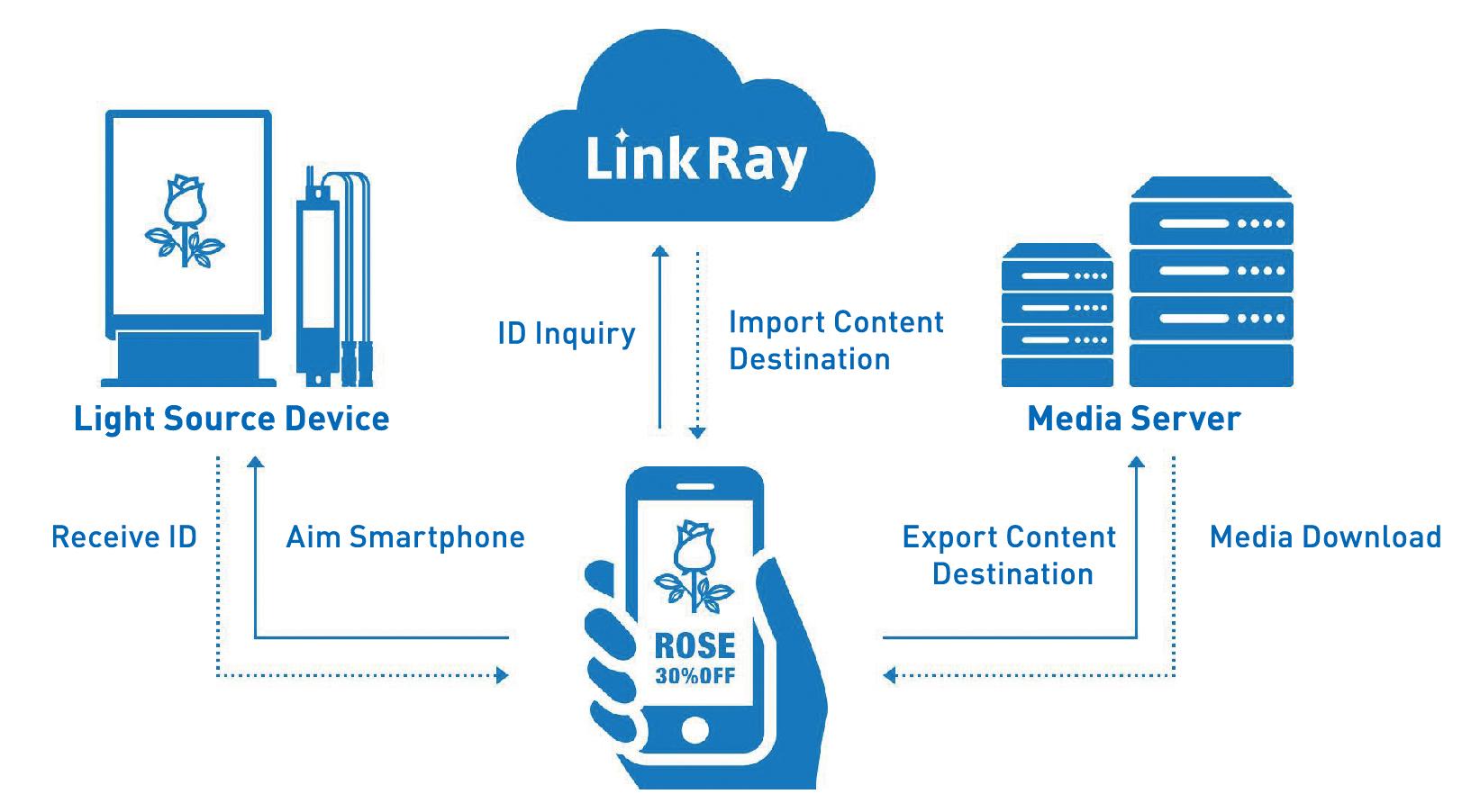 LinkRay-maskineriet illustrerat.