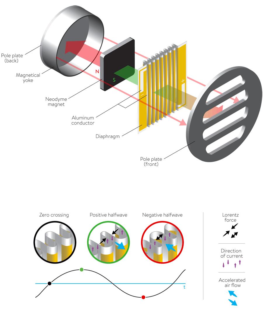 Principen bakom banddiskanten: positiv spänning får bandet att dra ihop sig och flytta luften, medan negativ suger in luft. Den effektiva ytan blir mycket stor.