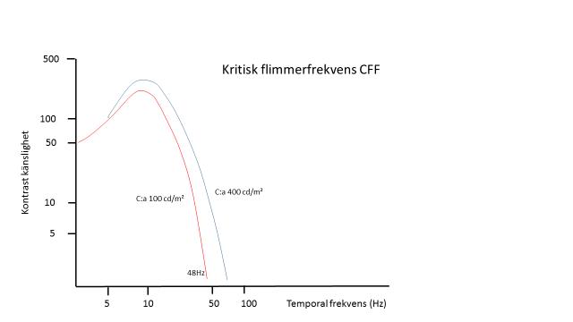 De angivna värdena är aproximativa (Watkinson). Den kritiska flimmerfrekvensen (Critical Flicker Frequency eller CFF) ligger på ungefär 48 Hz vid ett ljus av upp till cirka 100 cd/m², vilket bidrog till beslutet om filmstandard en gång i tiden.