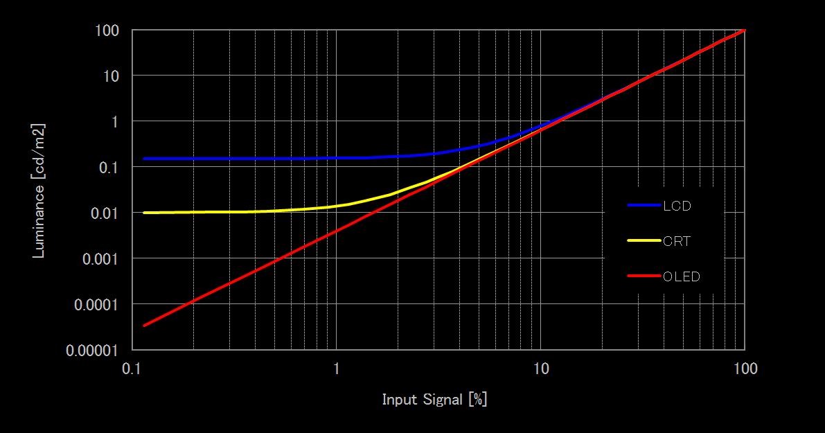 I det här diagrammet från Sony visas en jämförelse av svartnivååtergivningen mellan OLED, LCD och CRT.