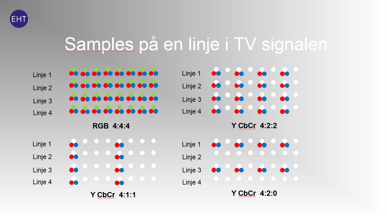 I digitaliseringstekniken kan man välja att ta bort mer eller mindre information av färgåtergivningen för att minska bitrate. I exemplet 4:4:4 motsvarar de röda, gröna och blå punkterna all information från kamerans RGB-sensor. I exemplen 4:2:2, och så vidare, motsvarar de vita punkterna svart/vit information och de röda och blå motsvarar färgdifferenssignalerna Cr och Cb. Människan kan inte se skillnad på RGB 4:4:4 och YCbCr 4:2:2 trots att färginformationen är halverad. I grading behövs all information (RGB) för att kunna hantera bilden.
