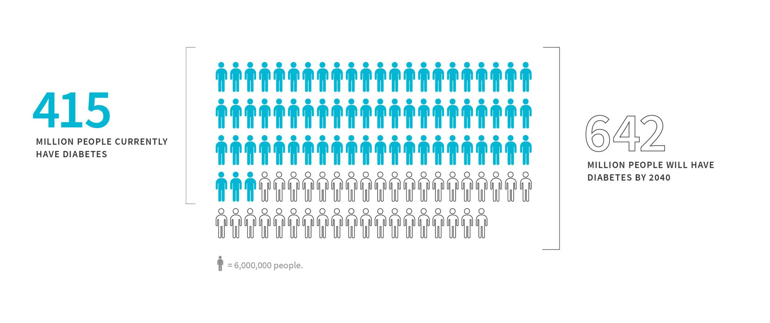 Diabetes-Stats.png